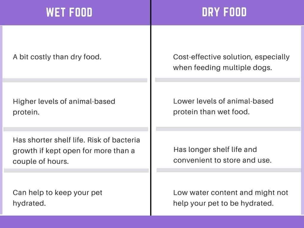 Dog Wet & Dry Food Comparison
